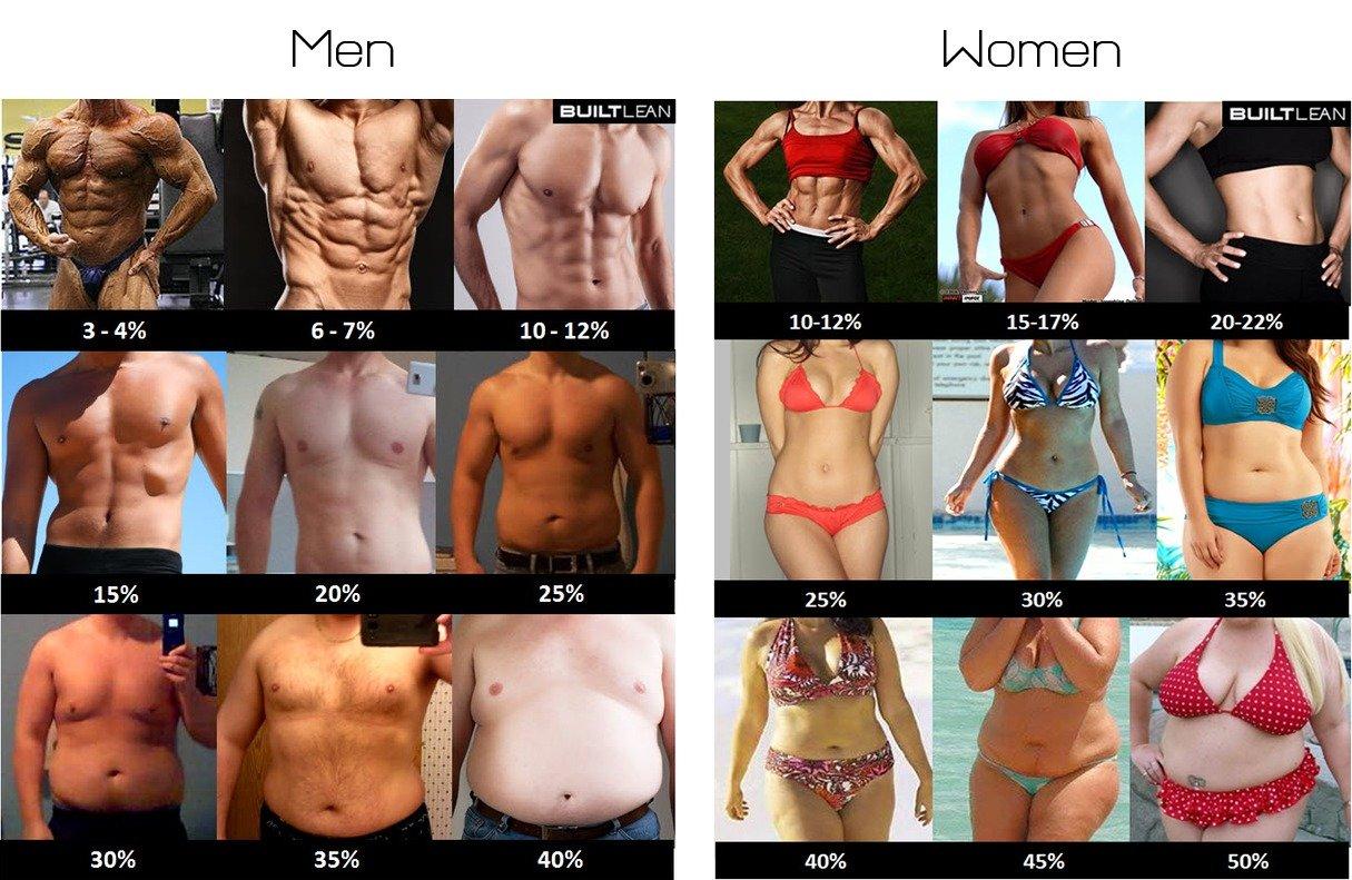 What body do men prefer