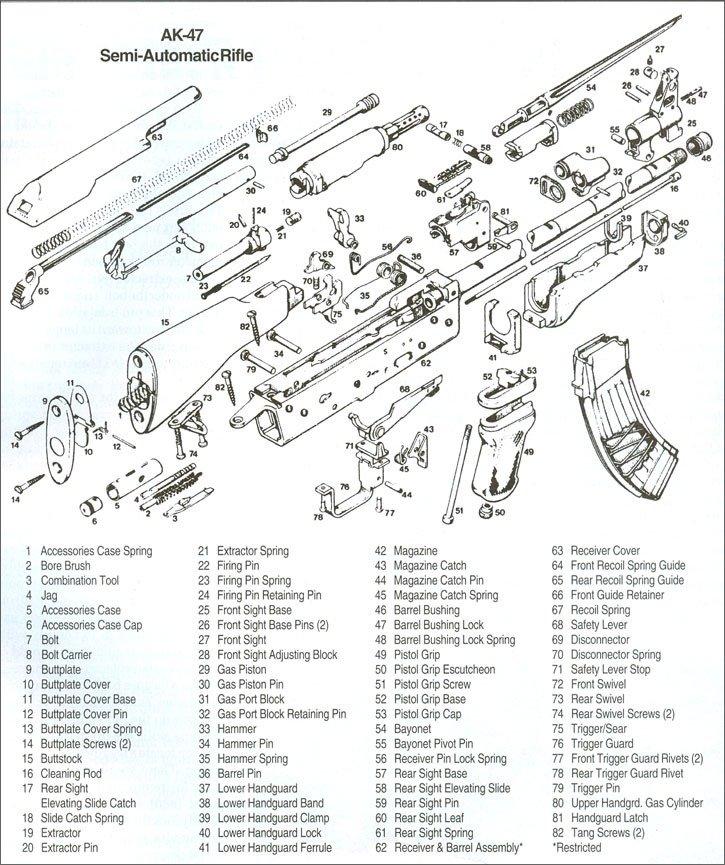 ak 47 diagram rh funnyjunk com ak 47 diagram of parts romanian ak 47 parts diagram