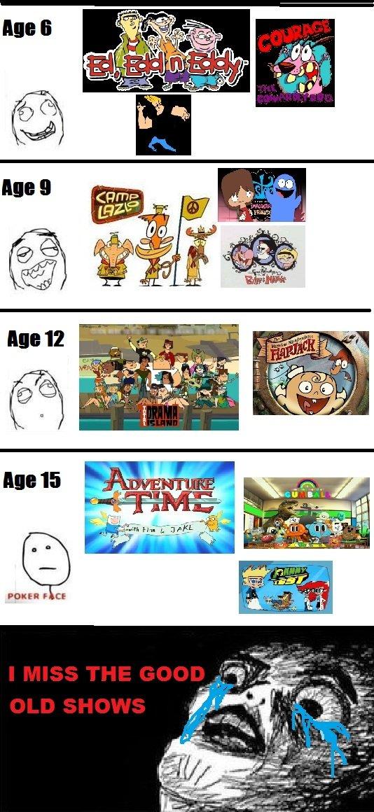 Cartoon Network Through The Years
