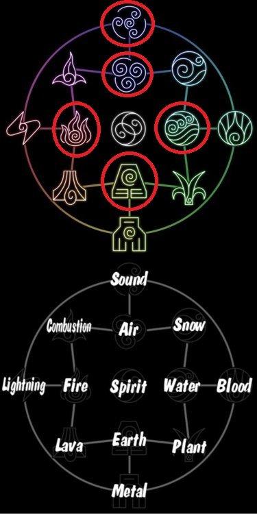 Chakra Symbols Desc