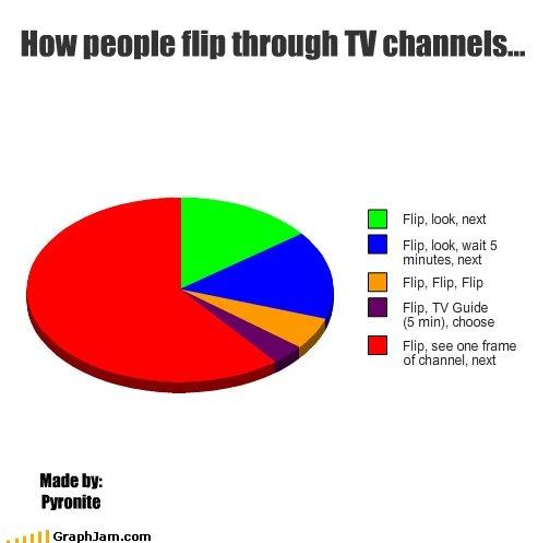 Choosing a TV channel