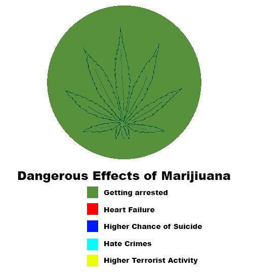 dangers of marijuana Both negative effects of weed and positive effects of weed are common but is marijuana harmful or do the positive effects of marijuana outweigh the risks.