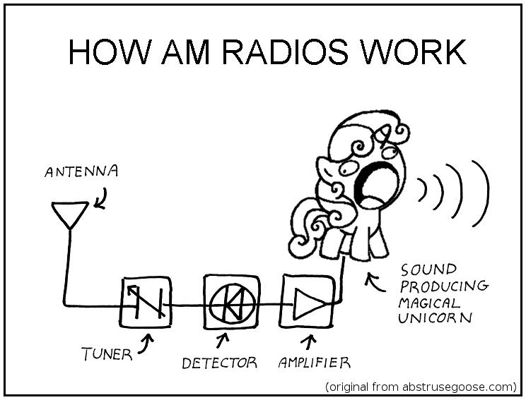 How AM radio works