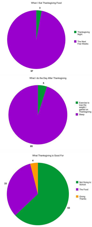 worksheet Thanksgiving Graphs thanksgiving graphs