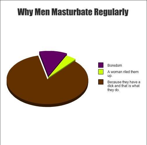 Masturbate we why